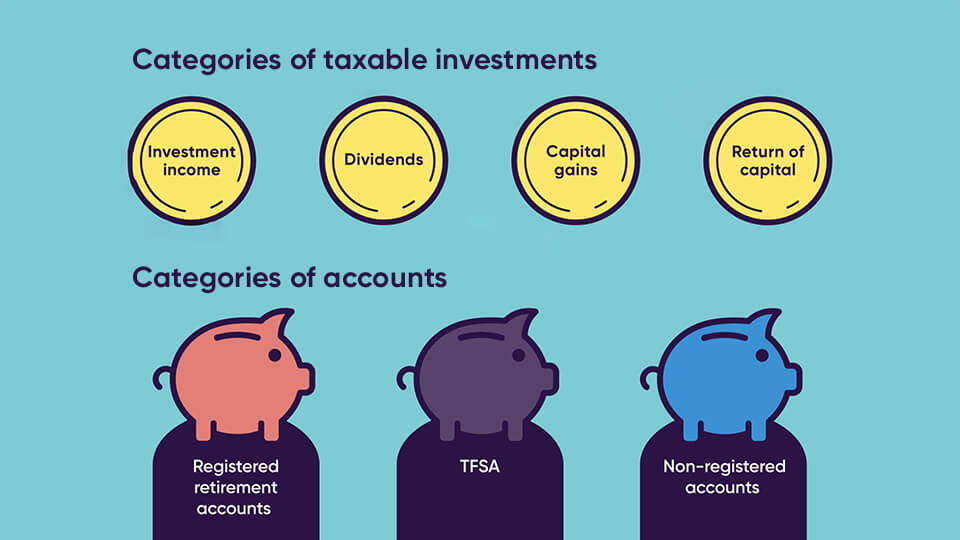 four categories of taxable investments in Canada, they include (from highest to lowest tax): investment income, dividends, capital gains and return of capital.