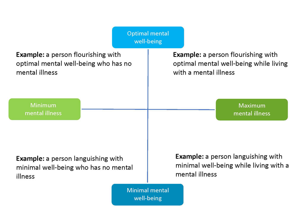 visualization of the mental health continuum