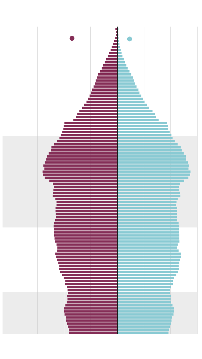 Population by years of age in Canada for 2016