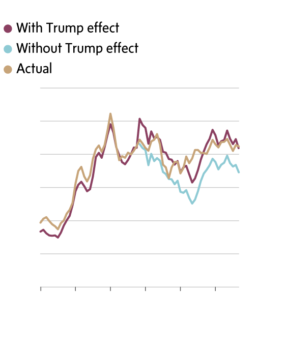 How the 'Trump uncertainty shock' is devaluing the