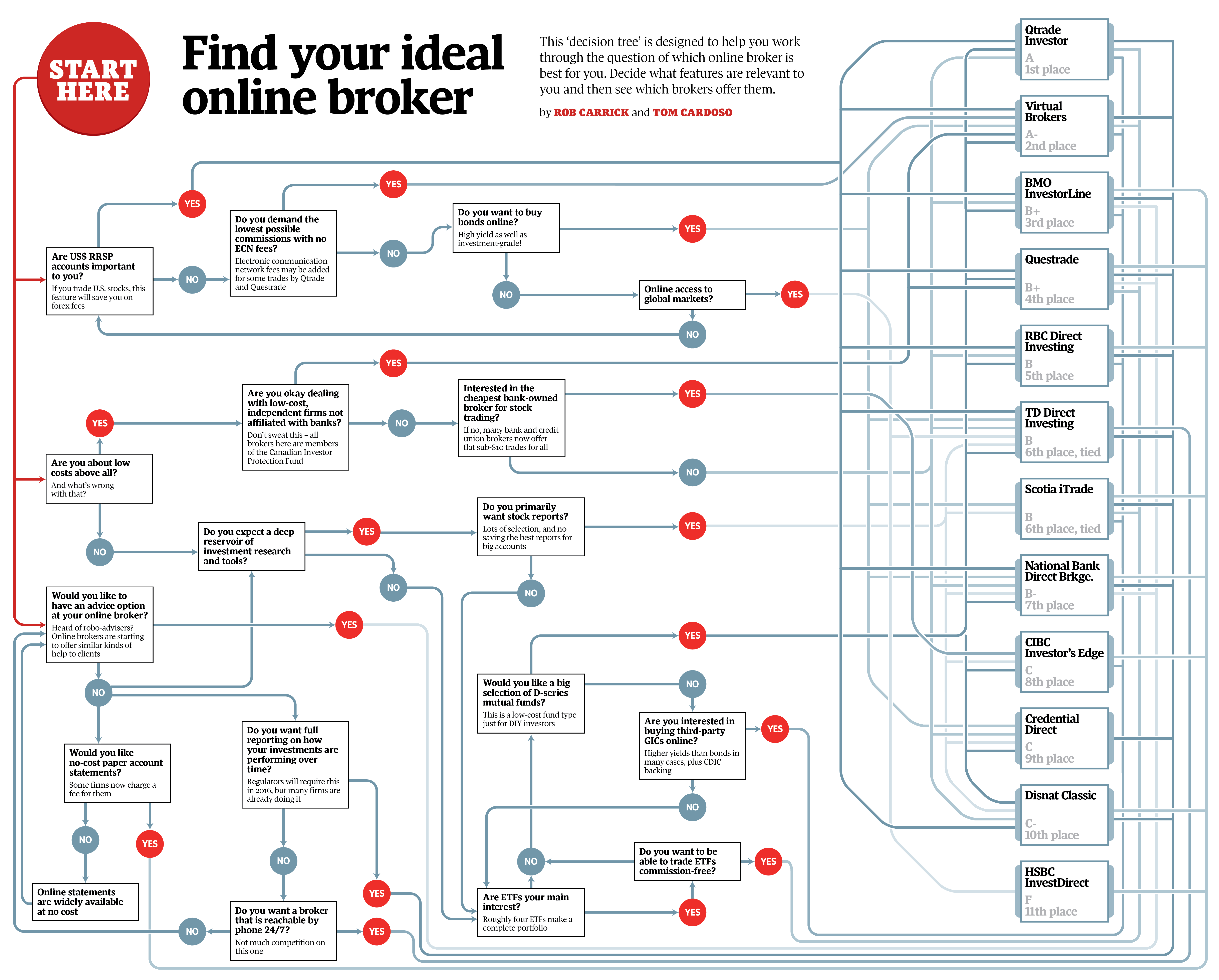 2014 Online Broker Comparison Tables The Globe And Mail -