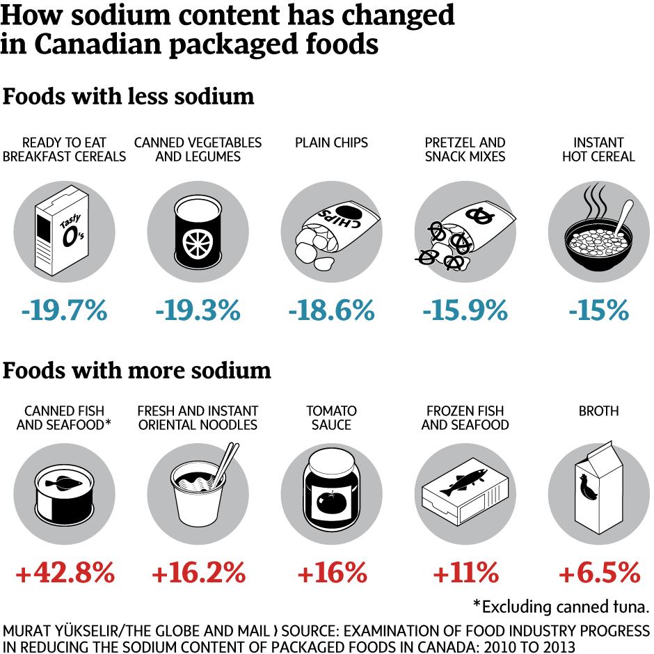 Salt in packaged foods