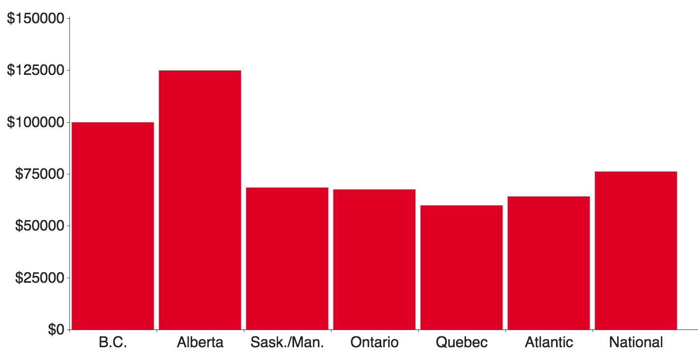 Debt by province