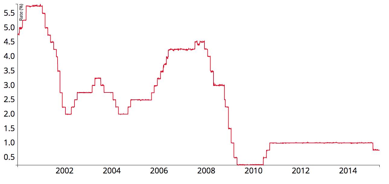 Overnight lending rate chart