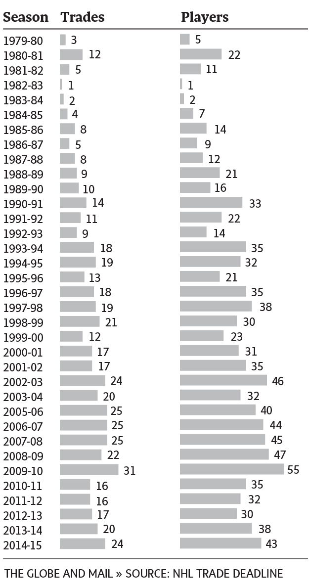 TRADE DEADLINE ACTIVITY SINCE 1979-80