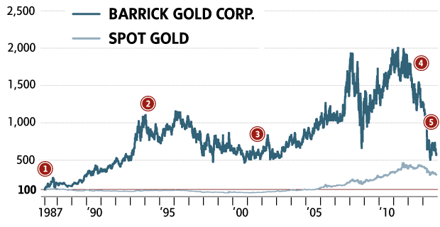 Barrick Gold Stock Price August 2020