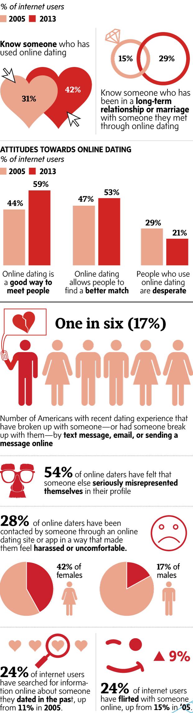 Έρευνα σε απευθείας σύνδεση dating