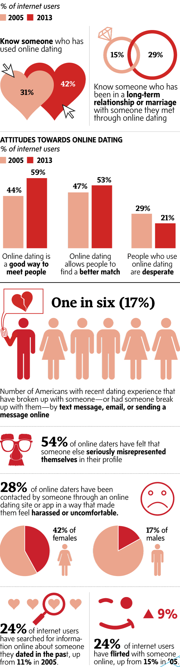 worst things about internet dating While many people don't have much luck finding love on dating sites, there are others who hit the jackpot how do you know you've found someone to commit if you both have the same idea of what a relationship entails, and can talk about the little things, these are all how to know if a guy likes you online.