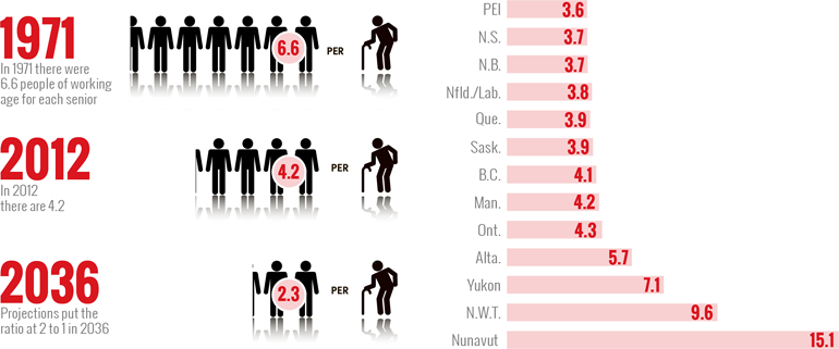 Statistics On Retirement Homes In Canada