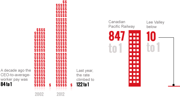 8a1dff0e252 On average, CEOs at Canada's largest companies earned 122 times what the  typical worker made last year. That ratio was highest at Canadian Pacific  Railway.