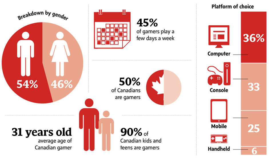 Canadas video game industry ranks no 3 worldwide the globe and mail ccuart Gallery