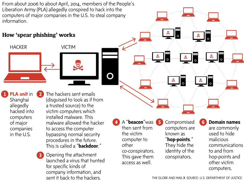 The architecture of a cyberattack: how Chinese hackers allegedly targeted U.S. networks