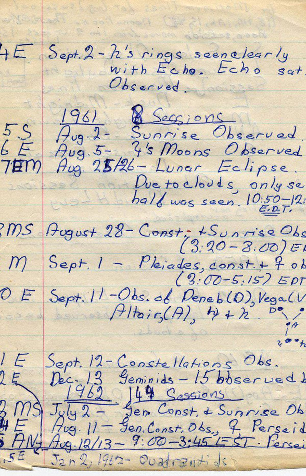 Logbook of: Levy, David H. - Volume , Page 4 *4E Sept.2 [1960]- Saturn's rings seen clearly with Echo. Echo sat. Observed. 1961 8 Sessions *5S Aug. 2- Sunrise Observed. 6E Aug. 5- Saturn's moons Observed. *7EM Aug. 25/26- Lunar eclipse. Due to clouds, only second half was seen. 10:50-12:42 E.D.T. *8MS August 28- Const. +Sunrise Obs. (3:20-8:00) EDT 9M Sept. 1 - Pleiades,const. + Venus Obs. 10E Sept.11 -Obs. of Deneb (D), Vega (V), Altair,(A), Jupiter + Saturn. 11E Sept.12 -Constellations Obs. *12SE Dec. 13 Geminids - 15 observed by me 1962 144 Sessions 13MS July 2 - Gen. Cosnt. + Sunrise Obs. 14E Aug. 11 - Gen. Cosnt. Obs., Venus, Perseids 15AN Aug.12/13 - 9:00-3:45 EST. Perseids Jan 2, 1962 - Quadrantids