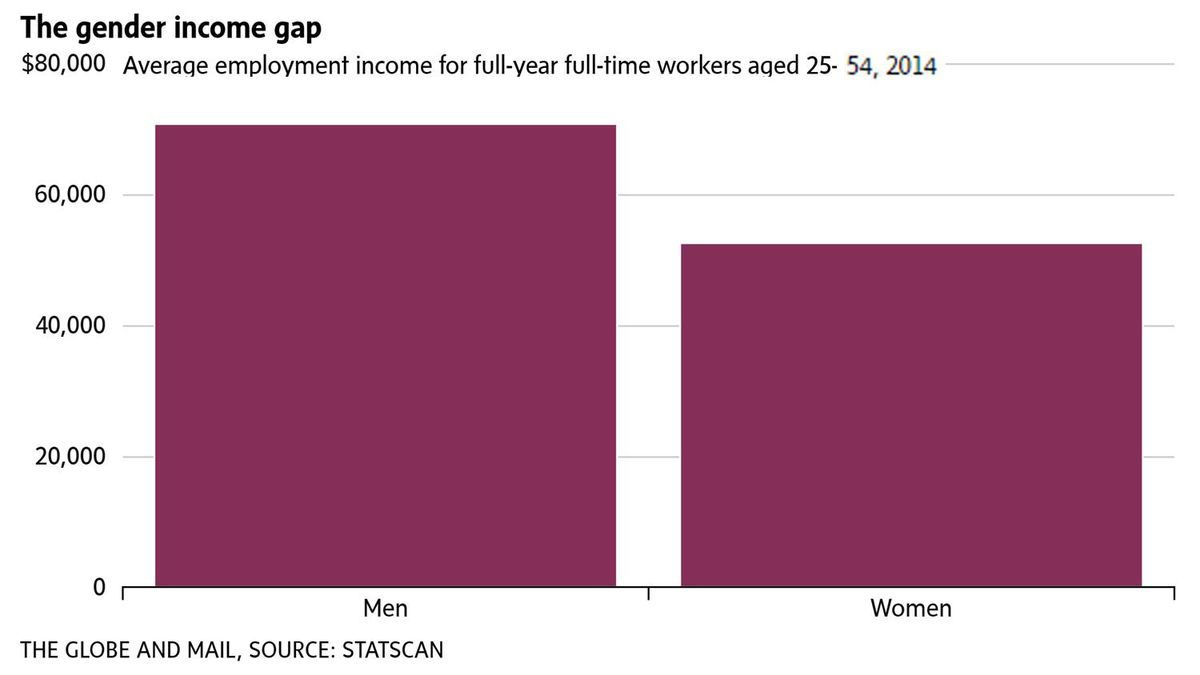 65dacfbafa6 Gender pay gap a persistent problem in Canada: Statscan data - The ...