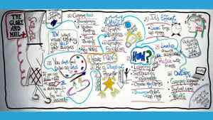 Custom chart of the Top Tens on visual thinking, created by Leslie-Ann Miller of Ripple Think Inc.
