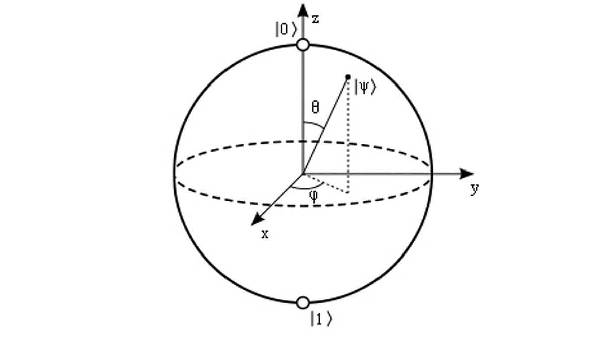Bloch sphere, a geometrical representation of a two-level quantum system