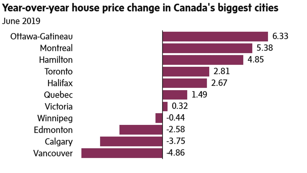 Canadas Home Prices Rose Slightly In May After Seven