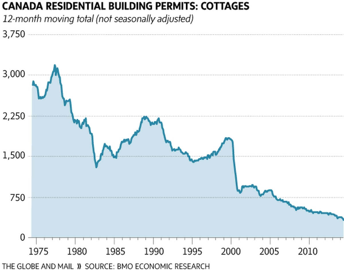 Graphic Canada Residential Building Permits For Cottages