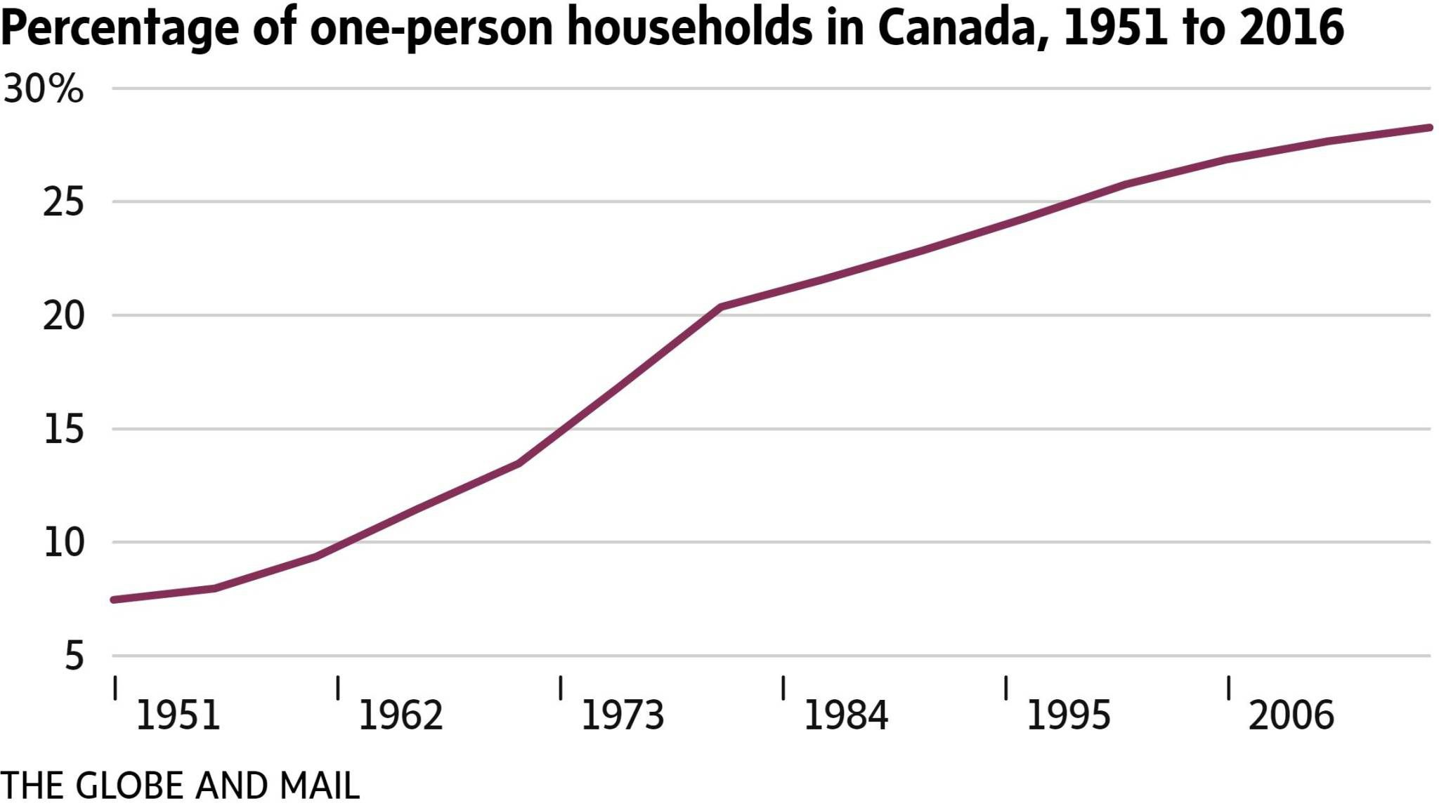 Census 2016: More Canadians than ever living alone - The Globe and Mail