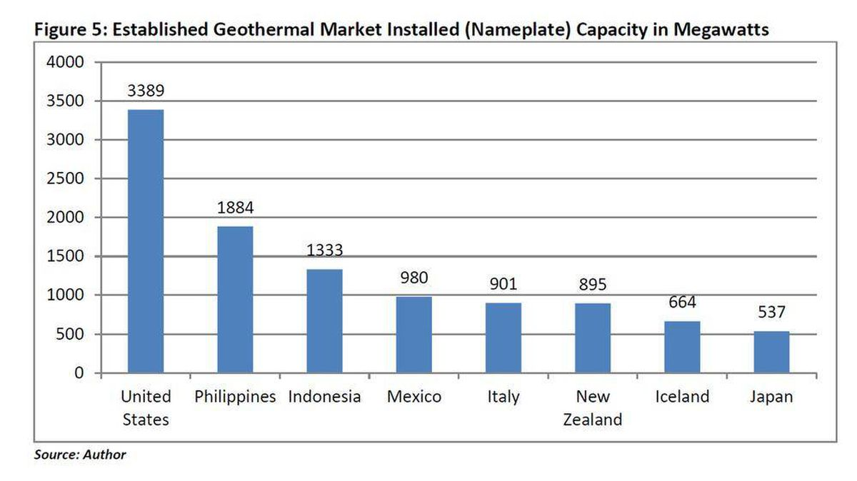 Geothermal Energy Association: 2013 Geothermal Power: International Market Overview
