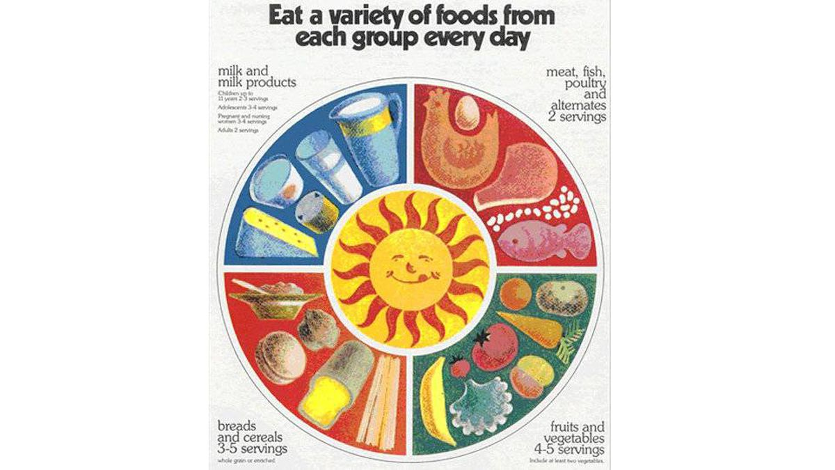The landmark Report of the Committee on Diet and Cardiovascular Disease in 1977 advised the government to take action to prevent diet-related chronic diseases. As a result, Canadians were encouraged to limit fat, sugar, salt, and alcohol.
