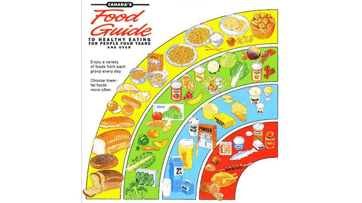 Historic changes accompanied the 1992 revision. A rainbow graphic displayed the four food groups, all of which bore new names: grain products, vegetables and fruit, milk products, and meat and alternatives. The guide encouraged more servings of grains, vegetables and fruits.