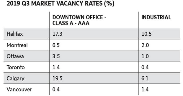 Market Vacancy