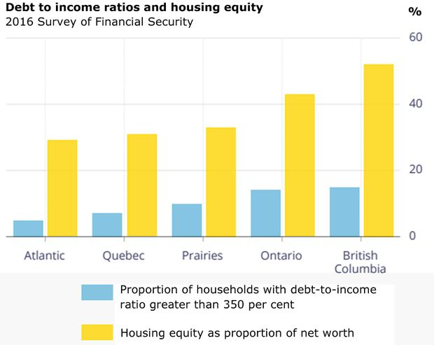 Why so many Canadians could be in so much trouble in an economic shock (notably in B.C., Ontario)