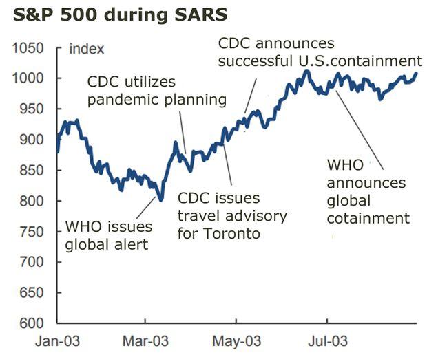 stock market wuhan coronavirus