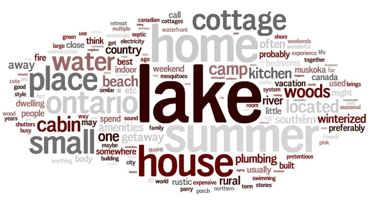 """Word cloud for reader responses to """"cottage."""""""