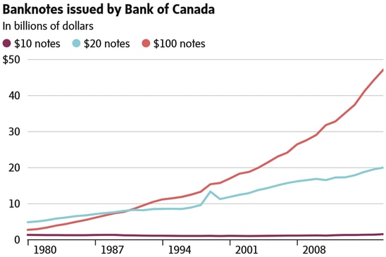 Morning Update: Soaring demand for $100 bills; Canada's money laundering problem