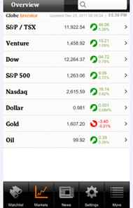 The markets tab provides a quick summary of all the major North American indexes. You also have the option to view summary information on major industries.