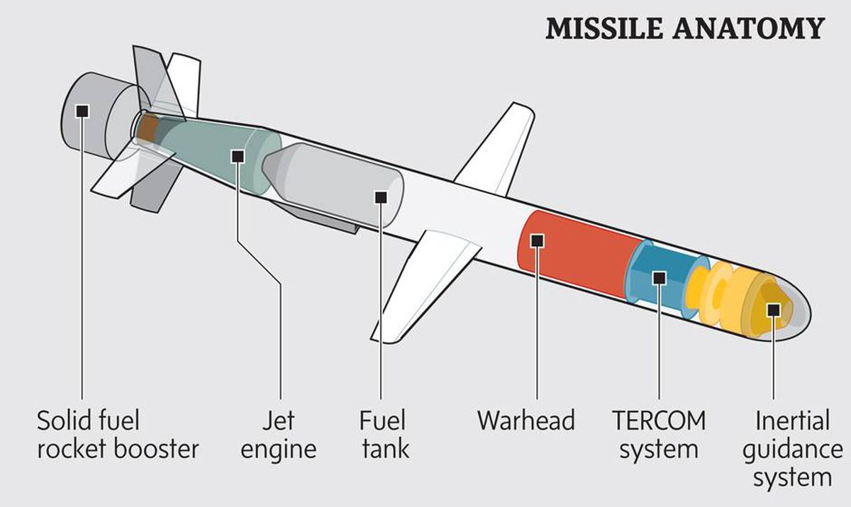 The Anatomy Of A Tomahawk Cruise Missile The Globe And Mail