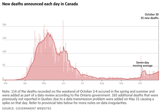 Coronavirus Update Doug Ford Says Ontario Will Ease Covid 19 Restrictions On Hot Spots Next Week The Globe And Mail