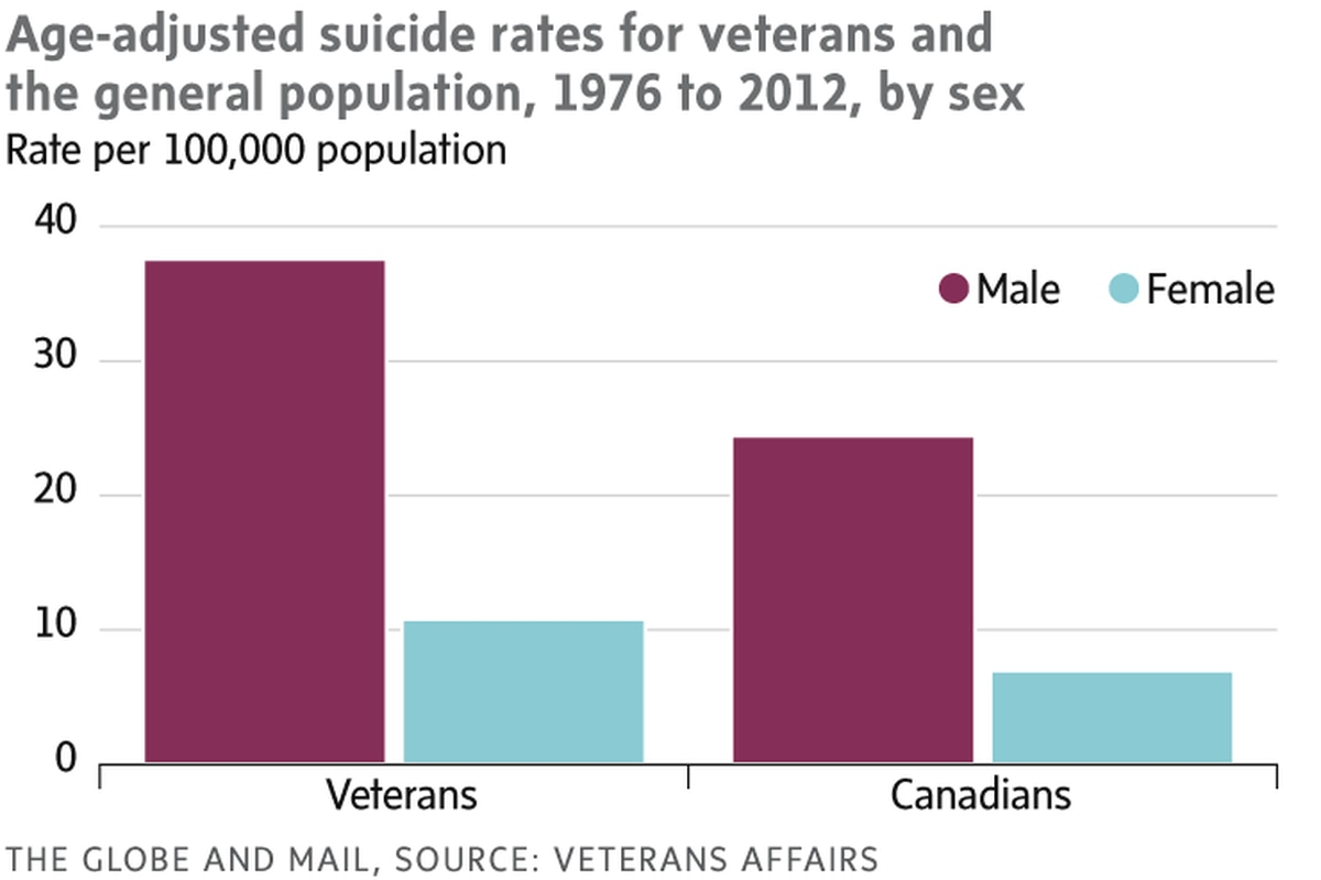 Veterans face much higher suicide rate than civilians - The Globe