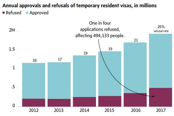 Access denied: Canada's refusal rate for visitor visas soars - The