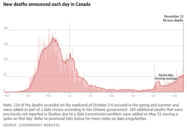 Coronavirus Update Canada Could See 10 000 Daily Covid 19 Cases By Mid December Five Times The First Wave The Globe And Mail